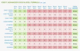 Maxi Grow Feeding Chart 30 Valid General Organics Feeding Chart
