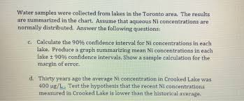 Ni Chart Solved Water Samples Were Collected From Lakes In The Tor