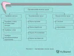 Презентация на тему Тема Учет оплаты труда и расчетов с  4 Организация оплаты труда Тарифная системаНормирование трудаФормы