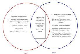 Venn Diagram Type 1 Type 2 Diabetes The Most Effective Way To Manage Your Diabetes Diabetes