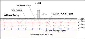 Geogrid Cross Reference Chart Design Of Geogrids For Road Base Stabilization Springerlink
