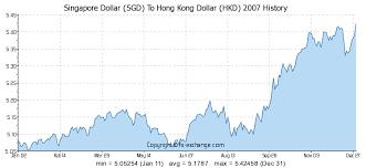 Singapore Dollar Sgd To Hong Kong Dollar Hkd History