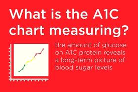blood sugar a1c chart a1c blood sugar conversion table