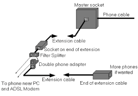 adsl wiring and filters plusnet community the above diagram show exactly how my wiring is at home and as you will see you only need one filter splitter in this layout