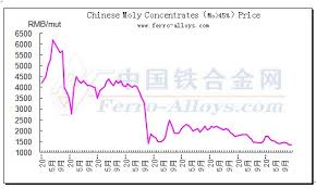 Molybdenum Price Chart Molybdenum Concentrate