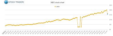 Nextera Energy Price History Nee Stock Price Chart