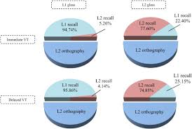 L1 And L2 Effects Of L1 And L2 Glosses On Incidental Vocabulary Acquisition
