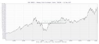 22 Perspicuous Sensex Stock Chart