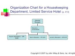 Executive Housekeeping Chapter 15