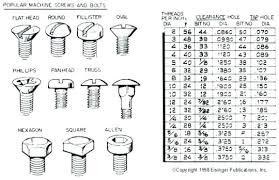 Steel Size Chart Metal Screw Sizes Northernlightsdigital Co