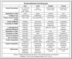 List Of Generations Chart Kruse Kronicle Generations Series