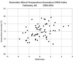 What Unusual Pattern Occurs During El Niño Mesmerizing Deep Cold Interior And Northern Alaska Weather Climate El Niño