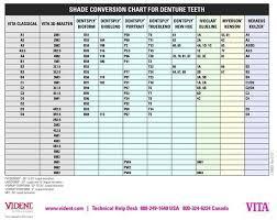 Dental Shade Conversion Dental Crowns Dental Dentistry