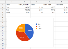 How To Create A Pie Chart In Google Spreadsheet How To Draw Pie Chart Based On Time Entries In Google Sheet