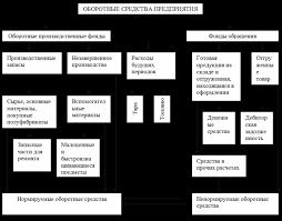 Основные средства организации и их использование Основные средства организации и их использование курсовая работа
