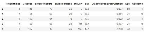 Diabetes Pedigree Chart Machine Learning Workflow On Diabetes Data Part 01