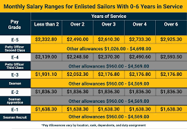 Navy Enlisted Pay Chart U S Navy Pay Grade Charts Military Salaries Navy Com