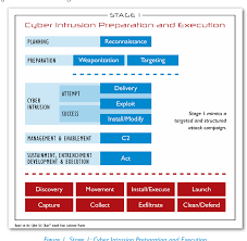 Cyber Kill Chain Figure 1 From The Ics Cyber Kill Chain Stage 1 Continued