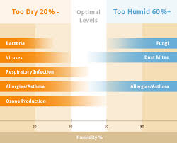Household Humidity Chart In Home Humidity Levels The Key To Home Comfort Savings