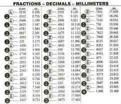 Another Fraction To Decimal To Mm Chart Decimal Chart
