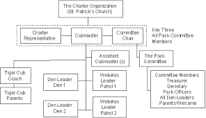 Circumstantial Cub Scout Pack Organization Chart 2019