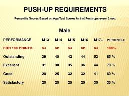 Army Fitness Test Score Chart What Is A Good Apft Score Army
