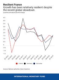 France Charts 2018 Five Charts On Frances Economic Outlook