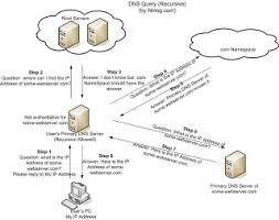 Cyber Forensics In India Dns Cache Poisoning Cache