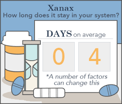 How Long Do Drugs Stay In Your System Chart How Long Does Xanax Stay In Your System Blood Urine Saliva