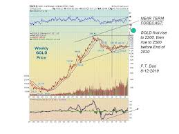 Gold Stock Index Chart Gold Price Forecast Affirming Gold Rise And Dow Index Fall