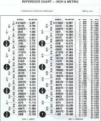 delorean auto parts delorean auto parts general data page 1 inch to metric jpg 111501 bytes