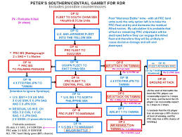 Civil War Flowchart And The Road To The English Civil War