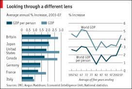World Per Capita Income Chart The Economist