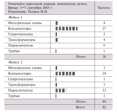 Метод Контрольный листок  Достоинства метода