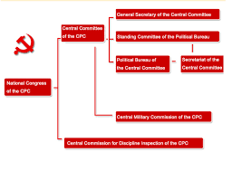 Chinese General Chart Organization Chart Of Cpc Central Leadership