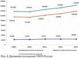 Информационное обеспечение науки и образования Российская  Не указано