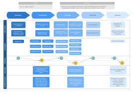 User Journey Chart Customer Journey Mapping Software Lucidchart