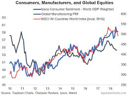 Chart Global Consumer Confidence And Global Equities