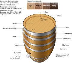 storage oak wine barrels. Everything You Wanted To Know About Oak Wine Barrel Storage Barrels
