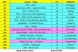 Top 15 Kpop Artist Song With Most 1s On Itunes In 2018 So