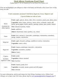 Pollen Food Allergy Chart New Food And Pollen Allergy Charts Plus A Food Allergy