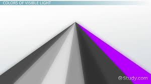 Visible Spectrum Definition Wavelengths Colors