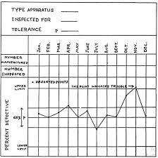 shewhart control charts walter shewhart