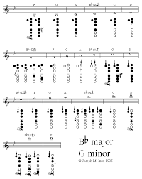 Clarinet Chromatic Scale Finger Chart Clarinet Fingering Guide
