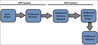 Sap Ewm Direct Goods Issue Process