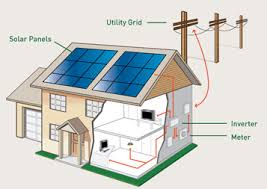 solar panels, solar electric, solar pv, solar hot water Electrical Wiring Of A House With Solar Panel solar panels are typically installed on the roof of a home or building, but they can also be mounted on stand alone supports before installing solar panels Home Electrical Panel
