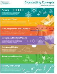 Request Vernier Ngss Poster