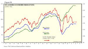 Conference Board Leading Indicators Chart Dr Eds Blog Us Leading Coincident Economic Indicators