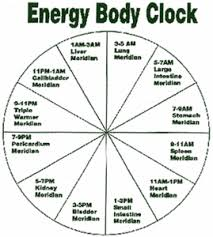 Tcm Time Chart Meriden Clock Health Body Clock Chinese Medicine