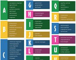 What Are Stem Careers Alphabetical Stem Careers List Stem Careers List Of